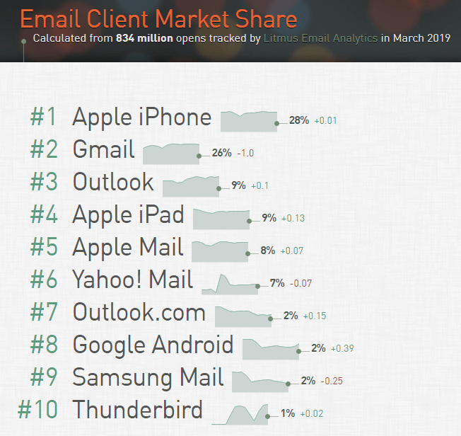 Stripo Interactive Email Design Market Share by Litmus