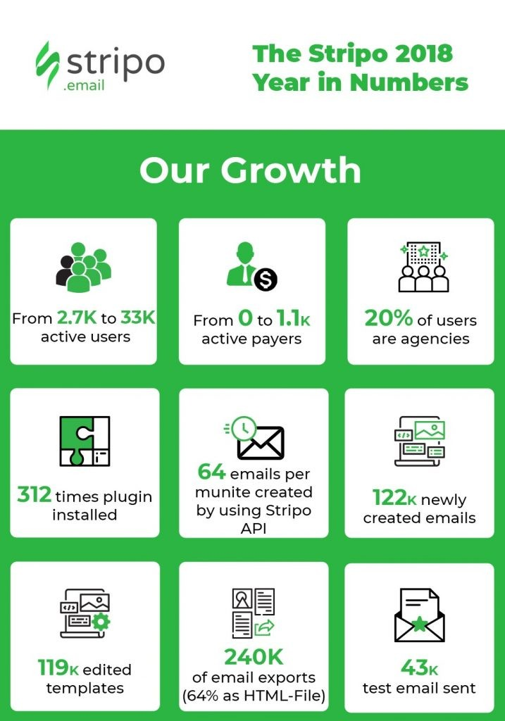 Stripo-Annual-Report-Our-Growth-in-Numbers1